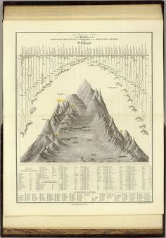 A Comparative View of the Heights of the Principal Mountains and Lengths of the Principal Rivers in the World (Teesdale) 1844 by peacay, via...