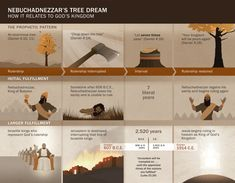 Chart of dates and events related to Nebuchadnezzar's dream #jw #bible #truth