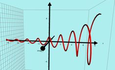 PHANTOM GRAPHS - Home Complex Plane, Mathematics, Positivity, Math, Optimism