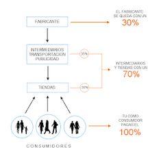 Amway Business, Nutrilite, Business Planning, Marketing Digital, Entrepreneur, Social Media, How To Plan, Marketing Network, Marketing Companies