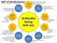 There is more to mindful eating know-how than just paying attention and chewing ten times. This diagram shows 10 different skill sets that I consider to Therapy Quotes, Art Therapy, Mind Diet, Stress Eating, Eating Disorder Recovery, Intuitive Eating, Eat To Live, Mindful Eating, Get Healthy