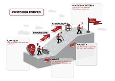 How customers buy- Customer Forces Diagram
