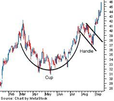 By Cory Janssen, Chad Langager and Casey MurphyA chart pattern is a distinct formation on a stock chart that creates a trading signal, or a sign of future price movements. Chartists use these patterns to identify current trends and trend reversals and to Wave Theory, Stock Trading Strategies, Candlestick Chart, Forex Trading Tips, Trading Quotes, Stock Charts, Price Chart, Investing In Stocks, Online Trading