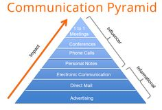 How to Influence People Through Higher Communication | Pronited