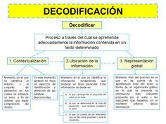 DECODIFICACIÓN Texts, House Plants Decor, Spanish Class, Writing
