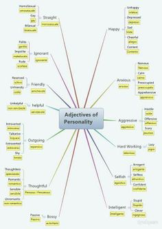 English vocabulary | Adjectives of PERSONALITY