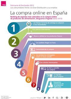 ¿Qué le importa realmente al usuario que compra online? #ecommerce #infografía