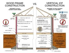 ICF installation v wood framing Residential Construction, Construction Design, Green Building, Building A House, Building Ideas, Building Materials, Icf Forms, Insulated Concrete Forms, Off Grid House