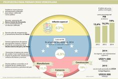 Autonomía del BCV y sanear finanzas de Pdvsa, entre las salidas a la crisis