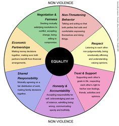 Healthy relationship wheel.                                                                                                                                                     Más