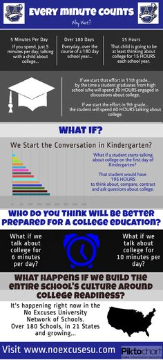 A new infographic from the No Excuses University...