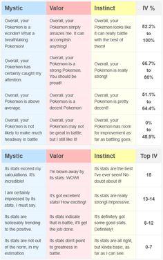 Pokémon Go Appraisals
