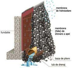 sistem de hidroizolatie