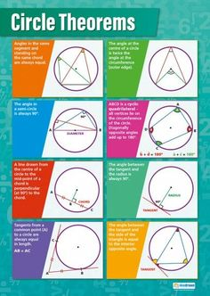 Our Circle Theorems poster is an exceptional resource and an important part of our Math series. This clear and concise poster displays 8 different kinds of circles and explains diameter, chord, tangent, and radius. Geometry Formulas, Math Formulas, Circle Math, Circle Geometry, Circle Theorems, Gcse Maths Revision, Revision Notes, Maths Display, Math Charts