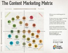 content marketing matrix Its all about the Content
