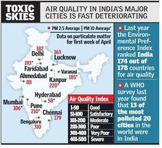 Bengaluru fares worse than Delhi in air quality