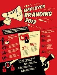 Employer branding 2012  ** Looking for social media advice or support? Contact me at tom.laine@innopinion.com. Read more about me at https://www.linkedin.com/in/tomlaine