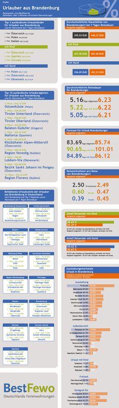 Neue Infografik über das Reiseverhalten der Urlauber aus dem Bundesland Brandenburg. Ziele, Warenkörbe und vieles mehr. Weitere Infos: http://www.bestfewo.de/presse/pressemeldung/bestfewo-reisetrends-2015-urlauber-aus-brandenburg-verreisen-auf-die-insel-usedom.html