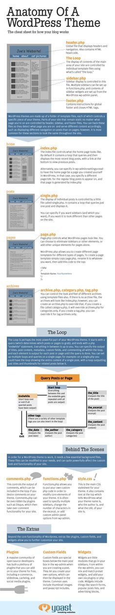 Infographie - Anatomie d'un thème Wordpress