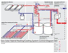 Geo-Solar Hybrid Heating and Cooling - Shown in Heating Mode Water Heating, Heating And Cooling, Rigid Insulation, Brick Projects, Geothermal Energy, Radiant Floor, Energy Conservation, Radiant Heat, Solar Energy
