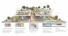 México: Parque Elevado Chapultepec, proyecto catalizador para generar comunidad en la Ciudad de México,Estrategia ambiental