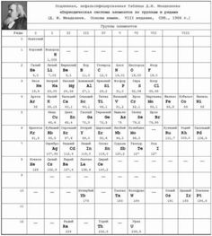 Cylindrical periodic table of the elements teaching education 1904 mendeleevs 1904 periodic table urtaz Images