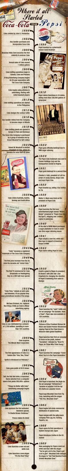 Where it all started. Coca-Cola. Pepsi - http://www.coolinfoimages.com/infographics/where-it-all-started-coca-cola-pepsi/