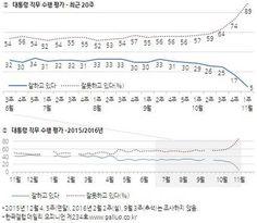 朴대통령 지지율 5%, 역대 최저치 갱신