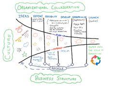 Innovation Gate Process