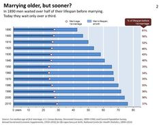 Marrying Older, But Sooner In 1890, men waited over half of their lifespan before marrying. Today they wait only over a third.  [follow this link to find a video and analysis, which examines the way the institution of marriage has changed over time: http://www.thesociologicalcinema.com/1/post/2013/06/stephanie-coontz-on-marriage.html]