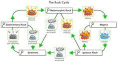 Here's a really  nice graphic of the rock cycle. Post includes links to resources for teaching about the rock cycle.