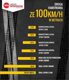 Droga hamowania ze 100 km/h w zależności od opon. #opony #infografika Garage, Company Logo, Education, Cars, Memes, Life, Design, Carport Garage, Autos