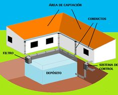 Entren y lean ! Rain Barrel System, Eco City, My Dream Home, Ideal Home, Ideas Para, Sustainability, Architecture Design, Recycling, Construction