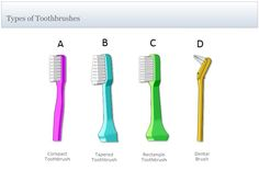 Types of toothbrush. Which is yours?