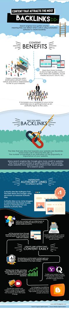 How Content Attracts The Most BackLinks #infographic