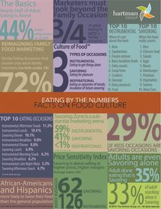 Awesome infographics on food facts