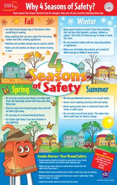 The 4 Seasons of Safety Classroom Poster provides useful tips to keep students safe all year long.