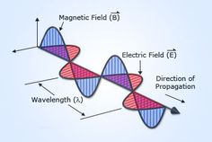 Electromagnetic Waves @ http://www.wonderwhizkids.com/physics/electromagnetism/electromagnetic-waves