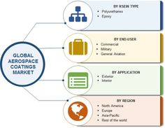 Global Aerospace Coatings Market by Resin Type (Polyurethanes and Epoxy), by End-User (Commercial, Military and General Aviation), by Application (Exterior and Interior), by Region (North America, Europe, Asia-Pacific and Rest of World) - Forecast to 2022.  Browse Full Report Details @ https://www.marketresearchfuture.com/reports/aerospace-coatings-market-2704