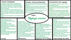 Plan for EYFS - areas of learning whilst playing with playdoh