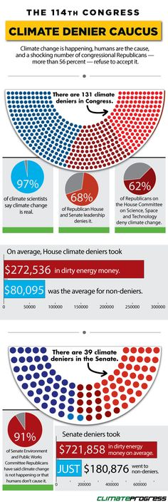 US Congress and #climatechange denial