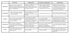 Here is a copy I made of a handout on different Communication Styles I got from Intro to DBT last night. We were doing the module on Interpersonal Effectiveness so this came up. I fit the behavio. Counseling Activities, School Counseling, Therapy Activities, Interpersonal Communication, Communication Styles, Scientific Method Worksheet, Therapy Tools, Trauma Therapy, Therapy Ideas