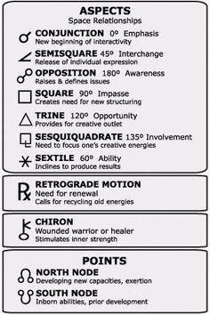 Understanding How Numerology Works Astrology Planets, Learn Astrology, Tarot Astrology, Astrology And Horoscopes, Astrology Numerology, Numerology Chart, Astrology Chart, Astrology Zodiac, Astrology Signs