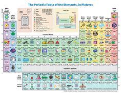An Illustrated Periodic Table Showing How Chemical Elements Interact With Our Everyday Lives