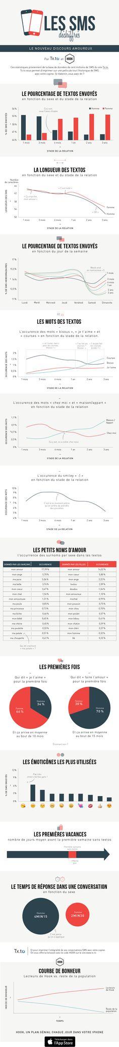 L'infographie du jour : comment déchiffrer les SMS amoureux ? - Grazia