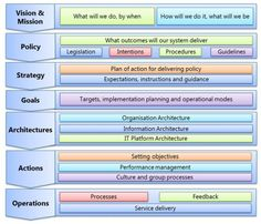 Enterprise Architecture Model Lovely Holistic Model Of Architecture and organization - Mowebs Data Architecture, Business Architecture, Enterprise Architecture, Change Management, Business Management, Business Process Mapping, Project Charter, Process Chart, Disruptive Technology