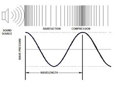 Sound is a Pressure Wave: Sound is often described as a