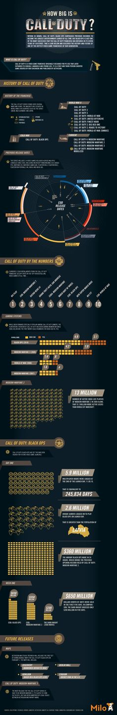 How Big is Call of Duty? #infographic #gaming