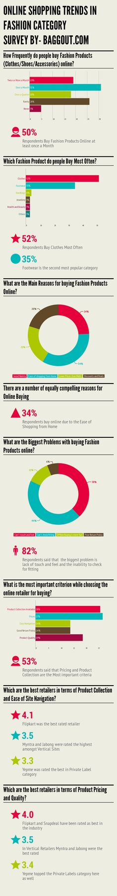 [Infographic] Online shopping trends in Fashion Category : Snapdeal and Flipkart are rated best in the Industry