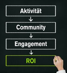 Mit dem #SMART-Ansatz und den 4 Ebenen des #SocialMediaMarketing effektiv Ziele setzen… und erreichen: #SMM